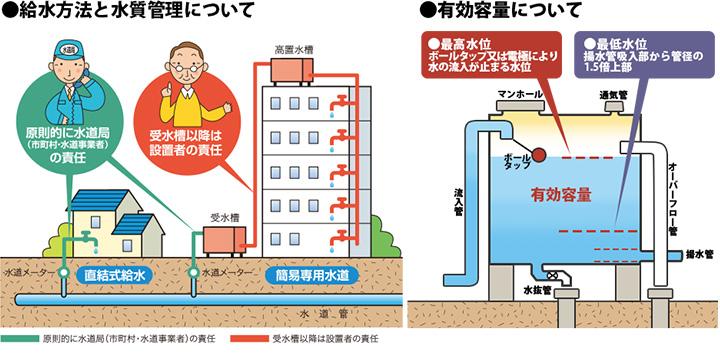 法 水質 基準 水道